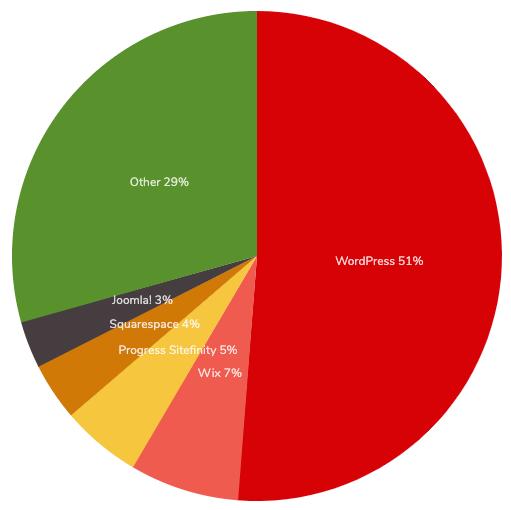 CMSシェアグラフ